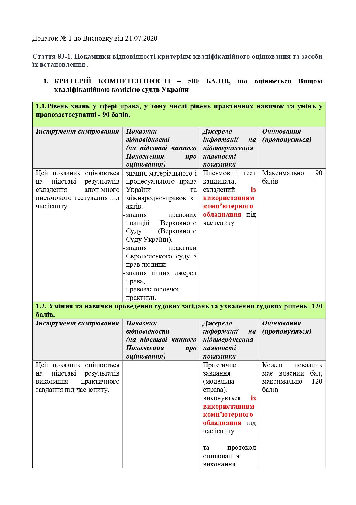 Висновок-АРССУ-щодо-№ 3534-21.07.2020_page-0005