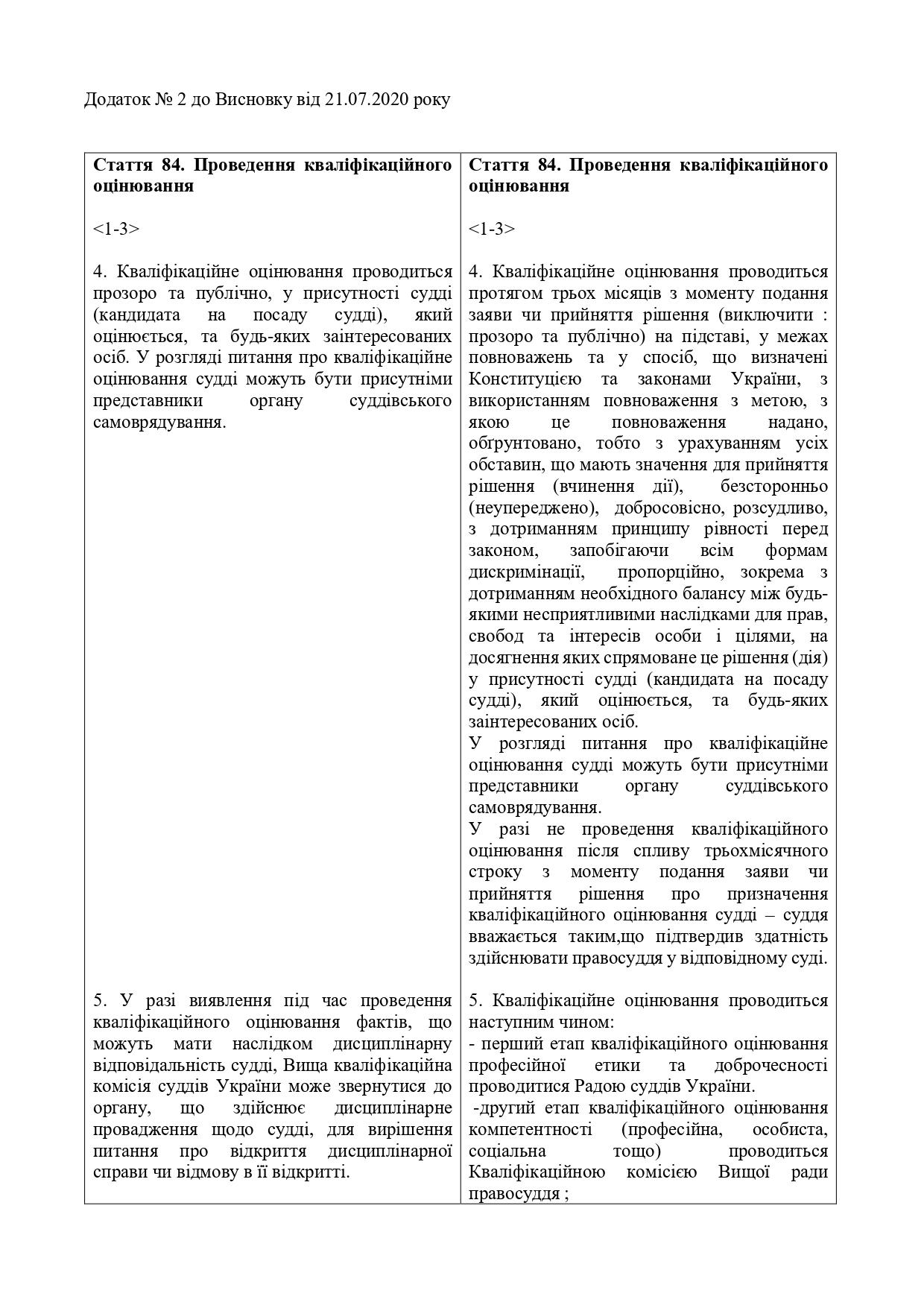 Висновок-АРССУ-щодо-№ 3534-21.07.2020_page-0018