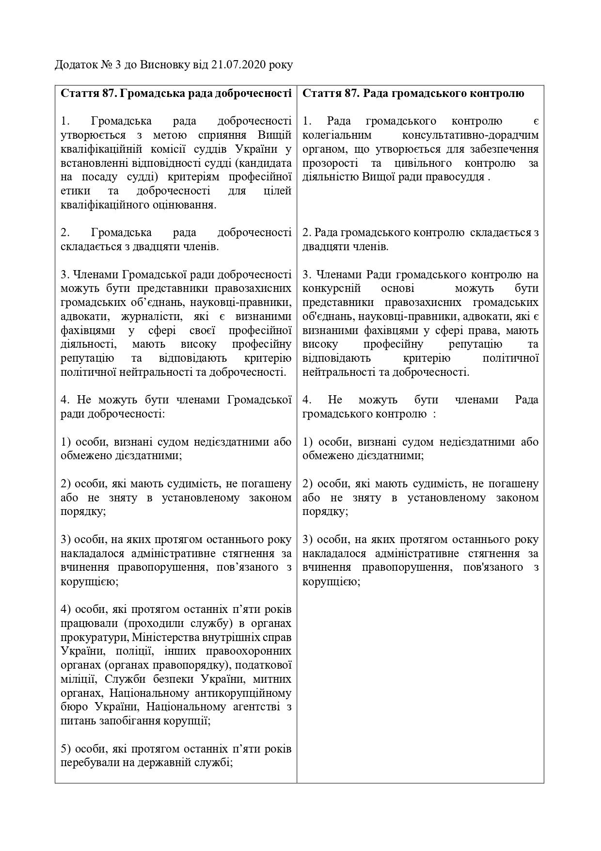 Висновок-АРССУ-щодо-№ 3534-21.07.2020_page-0021